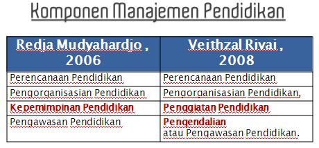 Komponen Manajemen Pendidikan