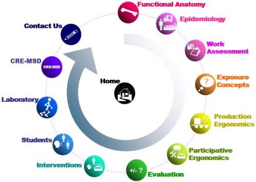 Daftar Contoh Tesis Teknik Industri tentang Ergonomi