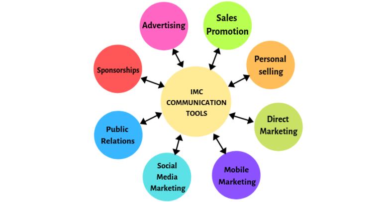 Contoh Judul Tesis Komunikasi Pemasaran