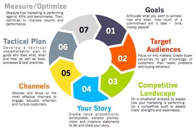 Marketing Strategy - Strategi Pemasaran