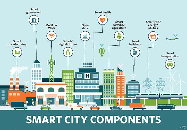 Tesis E-GOVERNMENT dan SMART CITY