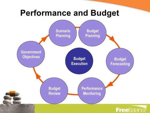 Anggaran Berbasis Kinerja